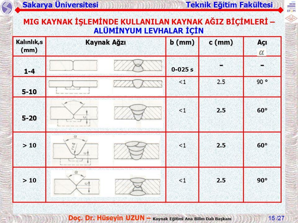 Sakarya Üniversitesi Teknik Eğitim Fakültesi /27 Doç. Dr. Hüseyin UZUN – Kaynak Eğitimi Ana Bilim Dalı Başkanı 15 Kalınlık,s(mm) Kaynak Ağzı b (mm) c