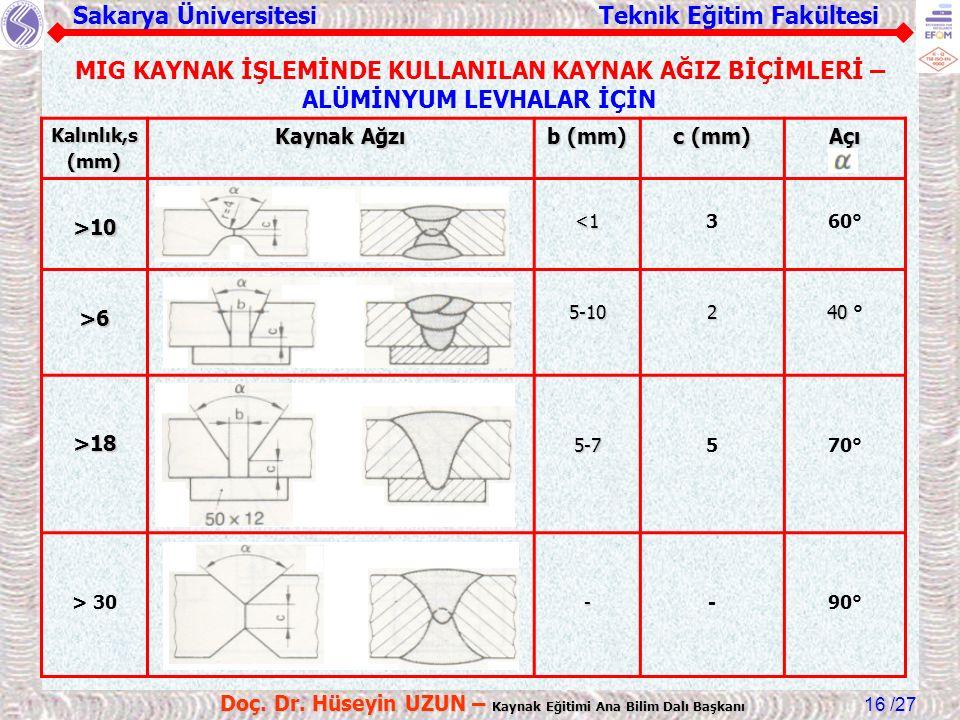 Sakarya Üniversitesi Teknik Eğitim Fakültesi /27 Doç. Dr. Hüseyin UZUN – Kaynak Eğitimi Ana Bilim Dalı Başkanı 16 Kalınlık,s(mm) Kaynak Ağzı b (mm) c