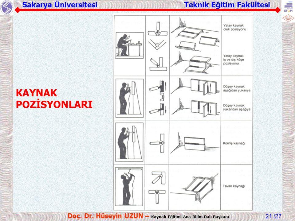 Sakarya Üniversitesi Teknik Eğitim Fakültesi /27 Doç. Dr. Hüseyin UZUN – Kaynak Eğitimi Ana Bilim Dalı Başkanı 21 KAYNAK POZİSYONLARI