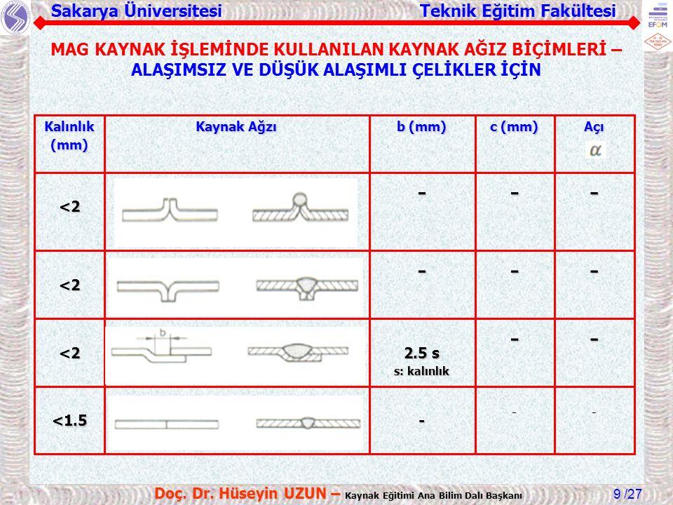 Sakarya Üniversitesi Teknik Eğitim Fakültesi /27 Doç. Dr. Hüseyin UZUN – Kaynak Eğitimi Ana Bilim Dalı Başkanı 9 MAG KAYNAK İŞLEMİNDE KULLANILAN KAYNA
