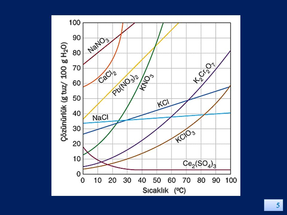 ÇÖZÜNEN MADDELERİN KARAKTERİSTİKLERİ ÇÖZÜNEN MADDE 1 m ÇÖZELTİDEKİ ÇÖZÜNEN MADDENİN ŞEKLİ ΔT f İÇİN VAN'T HOFF FAKTÖRÜ; SEYRELTİK ÇÖZELTİLERİN MOLALİTESİ ÖRNEKLER Elektrolit olmayanlar Moleküller i = 1 Sakkaroz C 12 H 22 O 11 Üre CON 2 H 4 Kuvvetli Elektrolitler İyonlar i = n* Gliserin C 3 H 5 (OH) 3 Sofra tuzu NaCl KOH Zayıf Elektrolitler Molekül ve iyonlar 1 < i < n* Asetik asit HC 2 H 3 O 2 Amonyak NH 3 HgCl 2 * n = Çözünen maddenin 1 molündeki iyonların mol sayısı