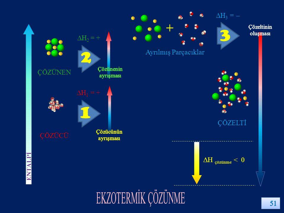 ÇÖZÜCÜ ÇÖZÜNEN ÇÖZELTİ ΔH 1 = + ΔH 2 = + ΔH 3 = ̶ ΔH çözünme < 0 ENTALPİ Ayrılmış Parçacıklar