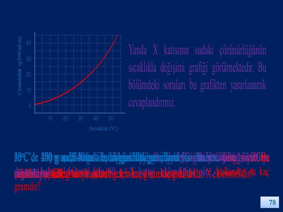 1020304050 5 15 25 35 45 Sıcaklık ( o C) Çözünürlük (g/100 ml su)