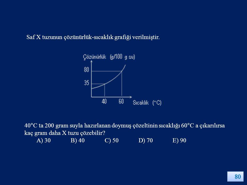 Saf X tuzunun çözünürlük-sıcaklık grafiği verilmiştir.
