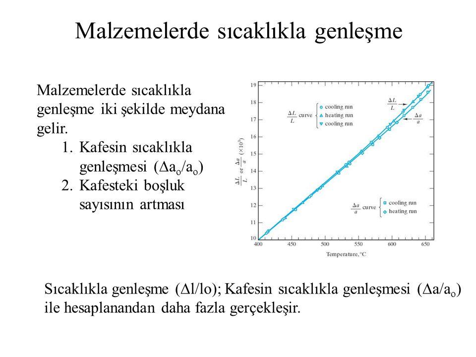 Malzemelerde sıcaklıkla genleşme Malzemelerde sıcaklıkla genleşme iki şekilde meydana gelir. 1.Kafesin sıcaklıkla genleşmesi (  a o /a o ) 2.Kafestek