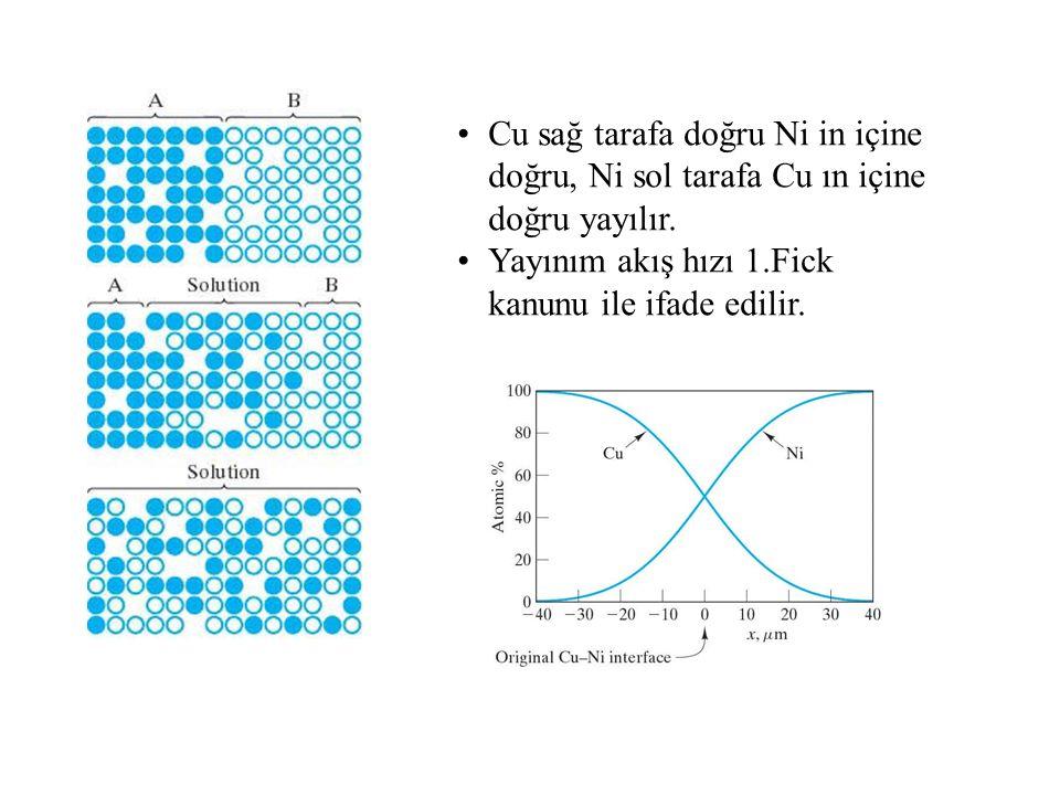 Cu sağ tarafa doğru Ni in içine doğru, Ni sol tarafa Cu ın içine doğru yayılır. Yayınım akış hızı 1.Fick kanunu ile ifade edilir.