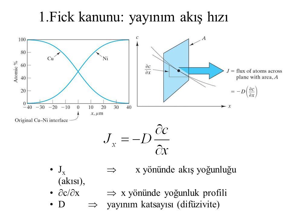 J x  x yönünde akış yoğunluğu (akısı), ∂c/∂x  x yönünde yoğunluk profili D  yayınım katsayısı (difüzivite) 1.Fick kanunu: yayınım akış hızı