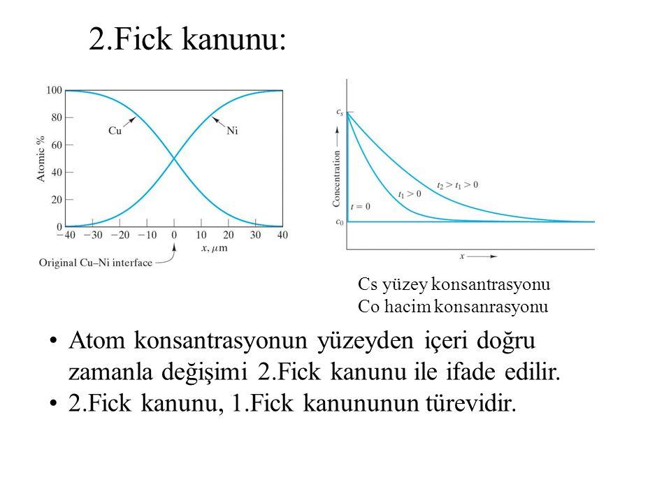 Cs yüzey konsantrasyonu Co hacim konsanrasyonu Atom konsantrasyonun yüzeyden içeri doğru zamanla değişimi 2.Fick kanunu ile ifade edilir. 2.Fick kanun