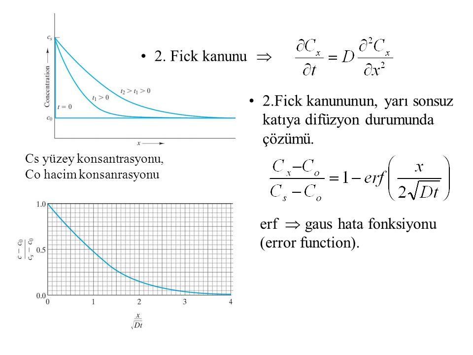 Cs yüzey konsantrasyonu, Co hacim konsanrasyonu 2. Fick kanunu  2.Fick kanununun, yarı sonsuz katıya difüzyon durumunda çözümü. erf  gaus hata fonks