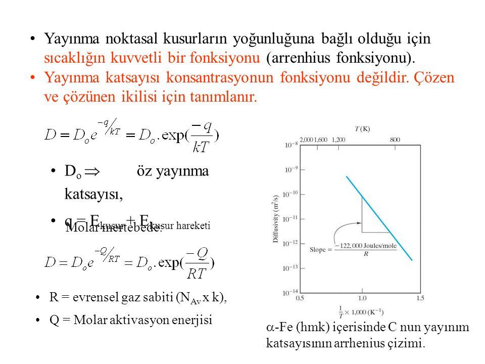 Yayınma noktasal kusurların yoğunluğuna bağlı olduğu için sıcaklığın kuvvetli bir fonksiyonu (arrenhius fonksiyonu). Yayınma katsayısı konsantrasyonun