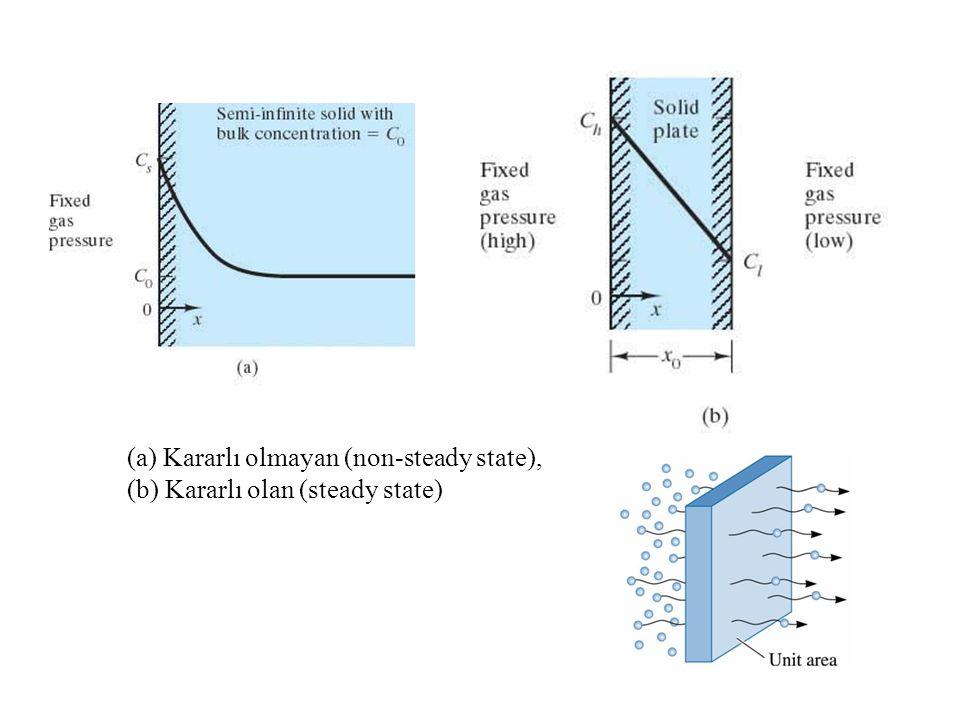 (a) Kararlı olmayan (non-steady state), (b) Kararlı olan (steady state)