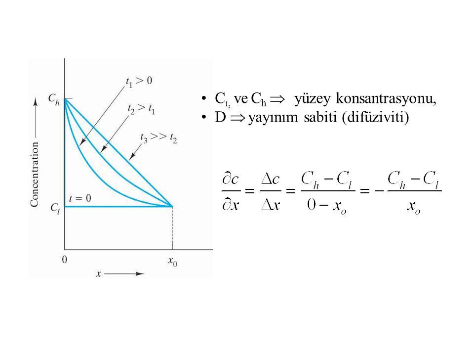 C ı, ve C h  yüzey konsantrasyonu, D  yayınım sabiti (difüziviti)