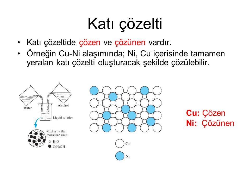 Katı çözelti Katı çözeltide çözen ve çözünen vardır. Örneğin Cu-Ni alaşımında; Ni, Cu içerisinde tamamen yeralan katı çözelti oluşturacak şekilde çözü