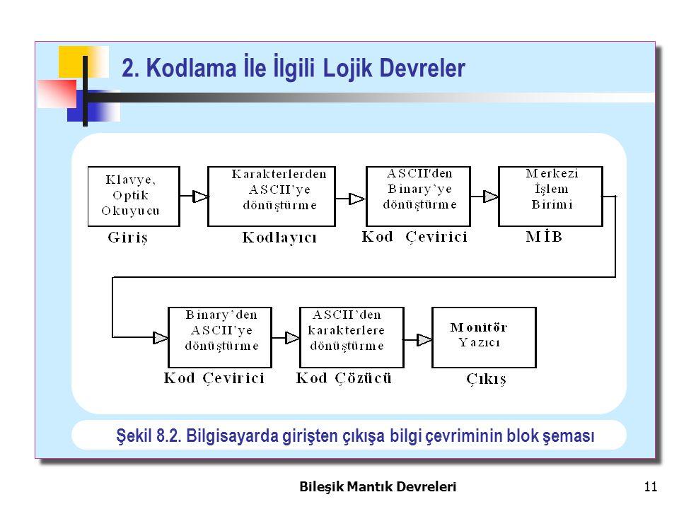2. Kodlama İle İlgili Lojik Devreler Bileşik Mantık Devreleri 11 Şekil 8.2. Bilgisayarda girişten çıkışa bilgi çevriminin blok şeması