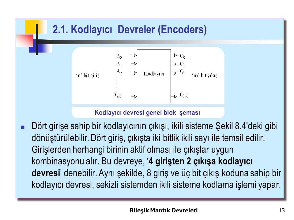 2.1. Kodlayıcı Devreler (Encoders) Bileşik Mantık Devreleri 13 Dört girişe sahip bir kodlayıcının çıkışı, ikili sisteme Şekil 8.4'deki gibi dönüştürül