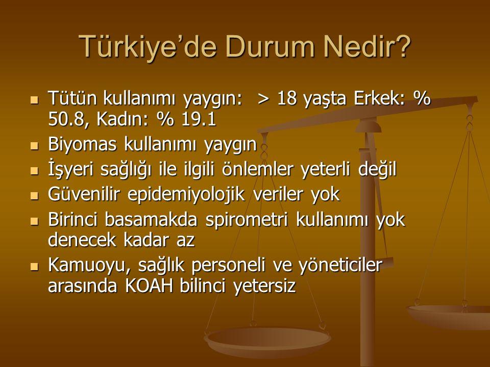 Türkiye'de Durum Nedir.