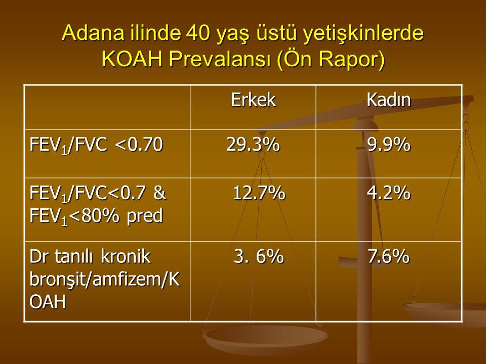 Adana ilinde 40 yaş üstü yetişkinlerde KOAH Prevalansı (Ön Rapor) ErkekKadın FEV 1 /FVC <0.70 29.3% 9.9% FEV 1 /FVC<0.7 & FEV 1 <80% pred 12.7% 12.7% 4.2%4.2%4.2%4.2% Dr tanılı kronik bronşit/amfizem/K OAH 3.