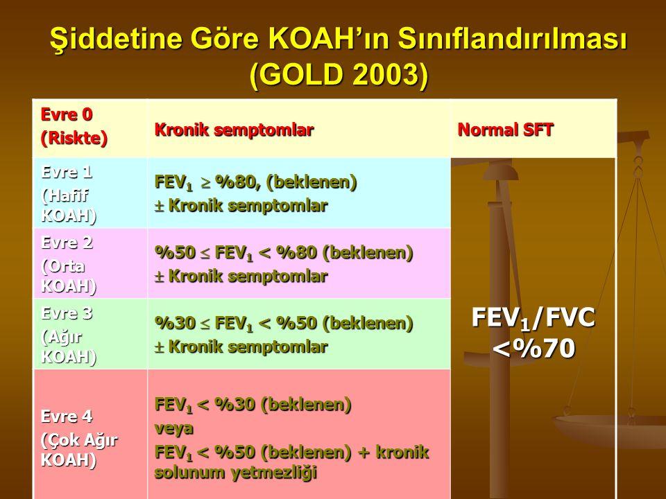 Şiddetine Göre KOAH'ın Sınıflandırılması (GOLD 2003) Evre 0 (Riskte) Kronik semptomlar Normal SFT Evre 1 (Hafif KOAH) FEV 1  %80, (beklenen)  Kronik semptomlar FEV 1 /FVC <%70 Evre 2 (Orta KOAH) %50  FEV 1 < %80 (beklenen)  Kronik semptomlar Evre 3 (Ağır KOAH) %30  FEV 1 < %50 (beklenen)  Kronik semptomlar Evre 4 (Çok Ağır KOAH) FEV 1 < %30 (beklenen) veya FEV 1 < %50 (beklenen) + kronik solunum yetmezliği