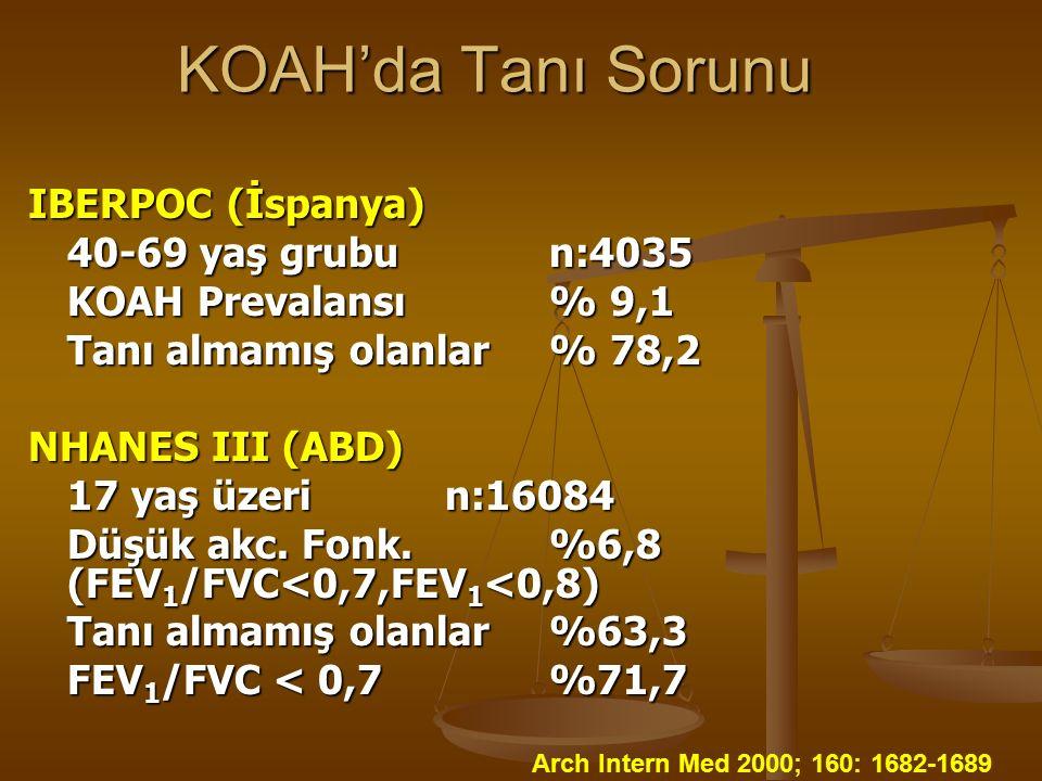 KOAH'da Tanı Sorunu IBERPOC (İspanya) 40-69 yaş grubun:4035 KOAH Prevalansı % 9,1 Tanı almamış olanlar% 78,2 NHANES III (ABD) 17 yaş üzerin:16084 Düşük akc.