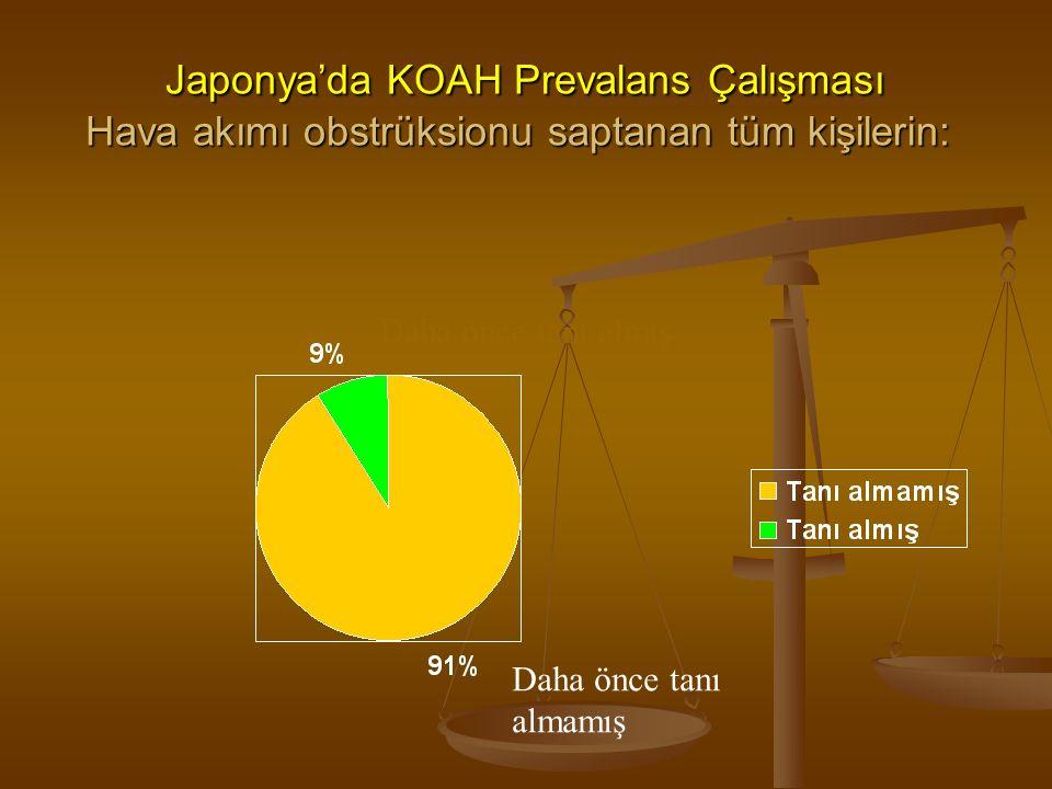 Japonya'da KOAH Prevalans Çalışması Hava akımı obstrüksionu saptanan tüm kişilerin: Japonya'da KOAH Prevalans Çalışması Hava akımı obstrüksionu saptanan tüm kişilerin: Daha önce tanı almış Daha önce tanı almamış