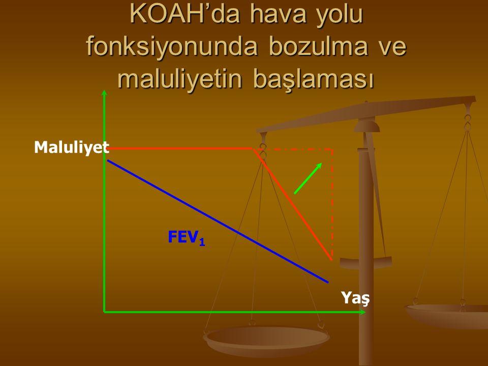 KOAH'da hava yolu fonksiyonunda bozulma ve maluliyetin başlaması Maluliyet Yaş FEV 1