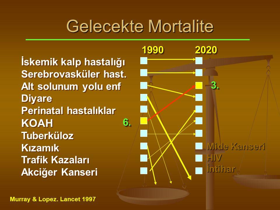 1990 2020 1990 2020 İskemik kalp hastalığı Serebrovasküler hast.