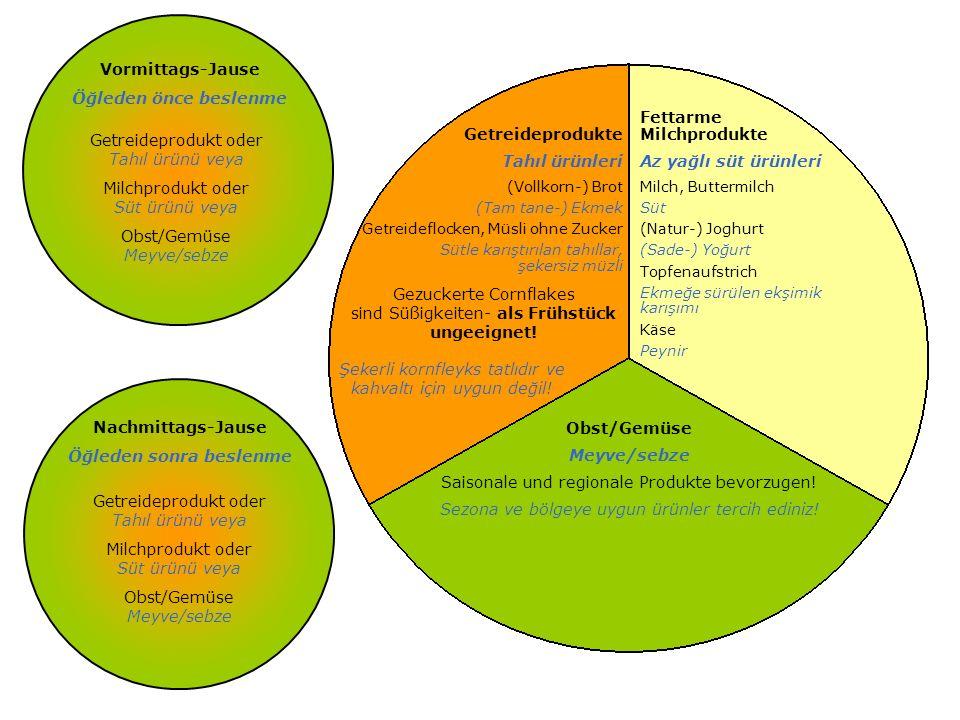 Getreideprodukte Tahıl ürünleri (Vollkorn-) Brot (Tam tane-) Ekmek Getreideflocken, Müsli ohne Zucker Sütle karıştırılan tahıllar, şekersiz müzli Fettarme Milchprodukte Az yağlı süt ürünleri Milch, Buttermilch Süt (Natur-) Joghurt (Sade-) Yoğurt Topfenaufstrich Ekmeğe sürülen ekşimik karışımı Käse Peynir Obst/Gemüse Meyve/sebze Saisonale und regionale Produkte bevorzugen.