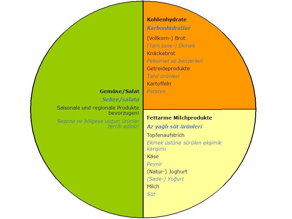 Kohlenhydrate Karbonhidratlar (Vollkorn-) Brot (Tam tane-) Ekmek Knäckebrot Peksimet ve benzerleri Getreideprodukte Tahıl ürünleri Kartoffeln Patates Fettarme Milchprodukte Az yağlı süt ürünleri Topfenaufstrich Ekmek üstüne sürülen ekşimik karışımı Käse Peynir (Natur-) Joghurt (Sade-) Yoğurt Milch Süt Gemüse/Salat Sebze/salata Saisonale und regionale Produkte bevorzugen.