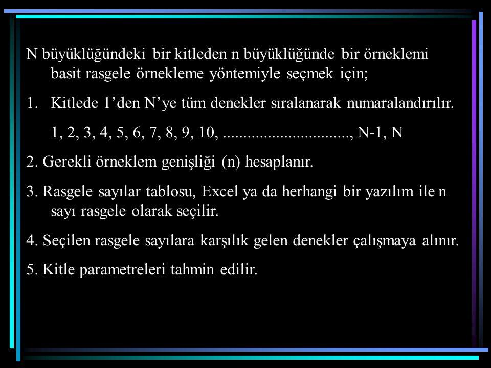 N büyüklüğündeki bir kitleden n büyüklüğünde bir örneklemi basit rasgele örnekleme yöntemiyle seçmek için; 1.Kitlede 1'den N'ye tüm denekler sıralanar