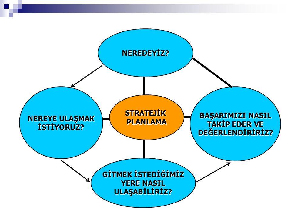 Stratejik Planlama-1 A: İşi doğru yapma B: Doğru işi yapma A- Etkinlik: Girdi-çıktı ilişkisi- çıktıların elde edilmesinde girdilerin nasıl kullanıldığı B- Etkililik: Önceden belirlenmiş amaçlara ulaşma düzeyi- çıktılarla elde edilen sonuçlar