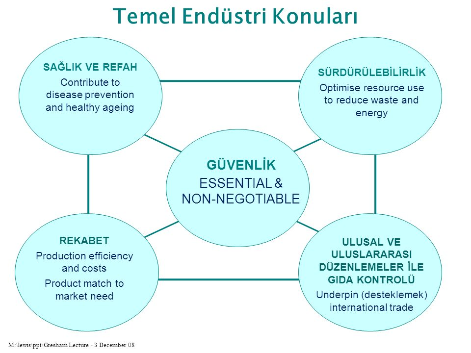 M:\lewis\ppt\Gresham Lecture - 3 December 08 ULUSAL VE ULUSLARARASI DÜZENLEMELER İLE GIDA KONTROLÜ Underpin (desteklemek) international trade REKABET Production efficiency and costs Product match to market need SÜRDÜRÜLEBİLİRLİK Optimise resource use to reduce waste and energy Temel Endüstri Konuları SAĞLIK VE REFAH Contribute to disease prevention and healthy ageing GÜVENLİK ESSENTIAL & NON-NEGOTIABLE