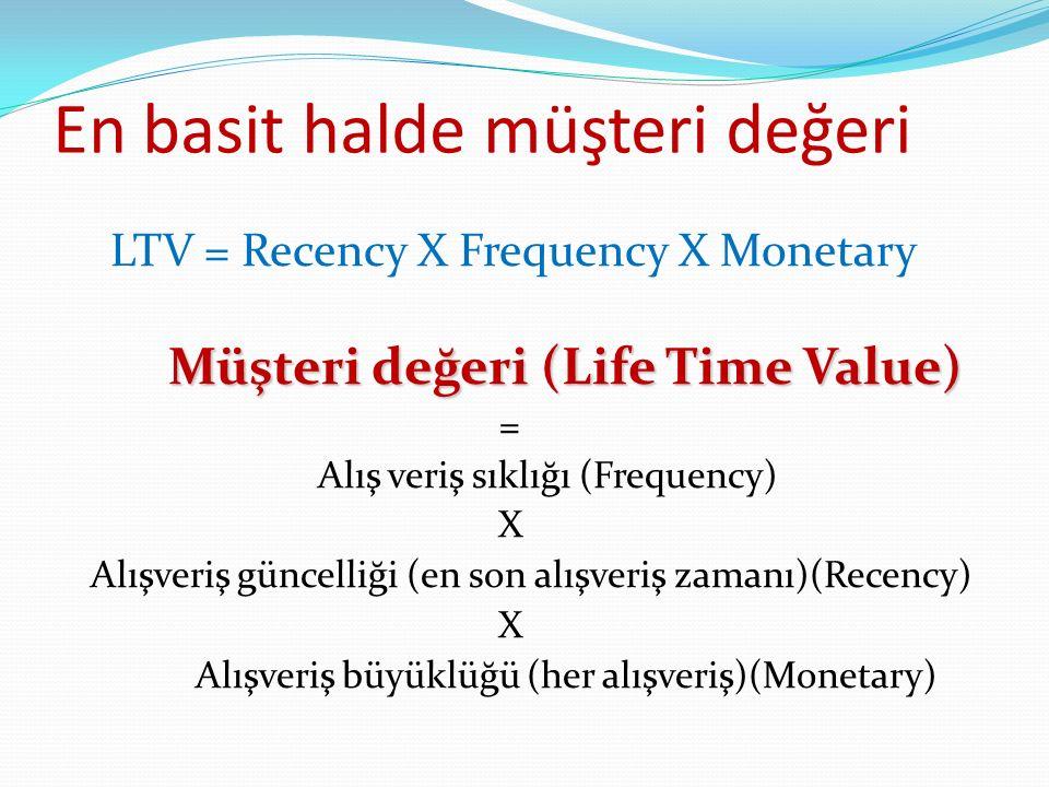 En basit halde müşteri değeri LTV = Recency X Frequency X Monetary Müşteri değeri (Life Time Value) = Alış veriş sıklığı (Frequency) X Alışveriş güncelliği (en son alışveriş zamanı)(Recency) X Alışveriş büyüklüğü (her alışveriş)(Monetary)