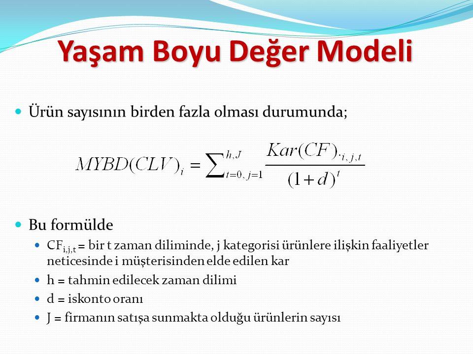 Ürün sayısının birden fazla olması durumunda; Bu formülde CF i,j,t = bir t zaman diliminde, j kategorisi ürünlere ilişkin faaliyetler neticesinde i müşterisinden elde edilen kar h = tahmin edilecek zaman dilimi d = iskonto oranı J = firmanın satışa sunmakta olduğu ürünlerin sayısı Yaşam Boyu Değer Modeli