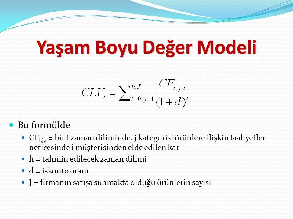 Bu formülde CF i,j,t = bir t zaman diliminde, j kategorisi ürünlere ilişkin faaliyetler neticesinde i müşterisinden elde edilen kar h = tahmin edilecek zaman dilimi d = iskonto oranı J = firmanın satışa sunmakta olduğu ürünlerin sayısı Yaşam Boyu Değer Modeli