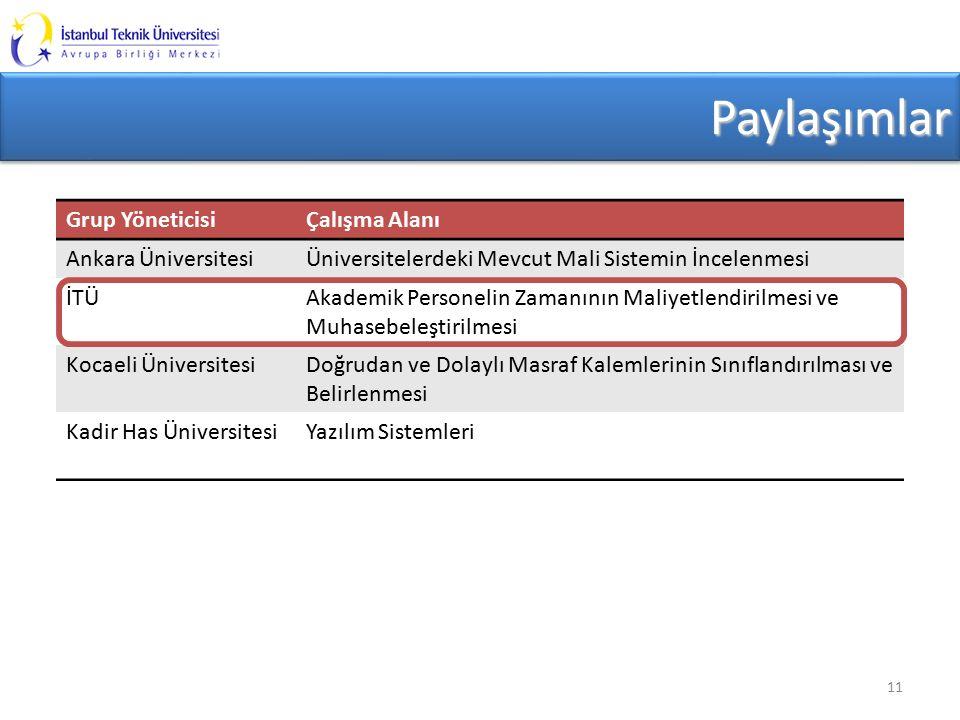 PaylaşımlarPaylaşımlar 11 Grup YöneticisiÇalışma Alanı Ankara ÜniversitesiÜniversitelerdeki Mevcut Mali Sistemin İncelenmesi İTÜAkademik Personelin Zamanının Maliyetlendirilmesi ve Muhasebeleştirilmesi Kocaeli ÜniversitesiDoğrudan ve Dolaylı Masraf Kalemlerinin Sınıflandırılması ve Belirlenmesi Kadir Has ÜniversitesiYazılım Sistemleri