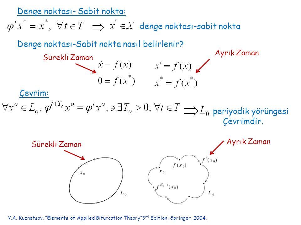 Denge noktası- Sabit nokta: denge noktası-sabit nokta Denge noktası-Sabit nokta nasıl belirlenir? Çevrim: periyodik yörüngesi Çevrimdir. Ayrık Zaman S