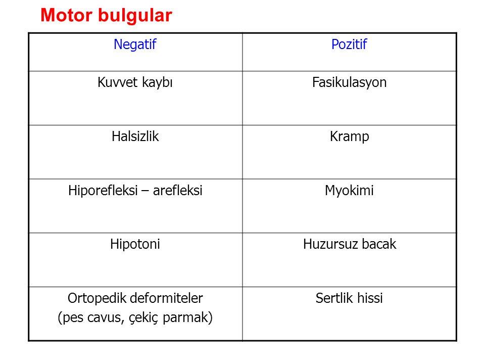 NegatifPozitif Kuvvet kaybıFasikulasyon HalsizlikKramp Hiporefleksi – arefleksiMyokimi HipotoniHuzursuz bacak Ortopedik deformiteler (pes cavus, çekiç