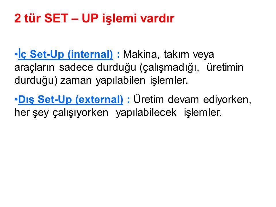 2 tür SET – UP işlemi vardır İç Set-Up (internal) : Makina, takım veya araçların sadece durduğu (çalışmadığı, üretimin durduğu) zaman yapılabilen işlemler.