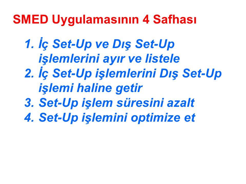 1.İç Set-Up ve Dış Set-Up işlemlerini ayır ve listele 2.İç Set-Up işlemlerini Dış Set-Up işlemi haline getir 3.Set-Up işlem süresini azalt 4.Set-Up işlemini optimize et SMED Uygulamasının 4 Safhası