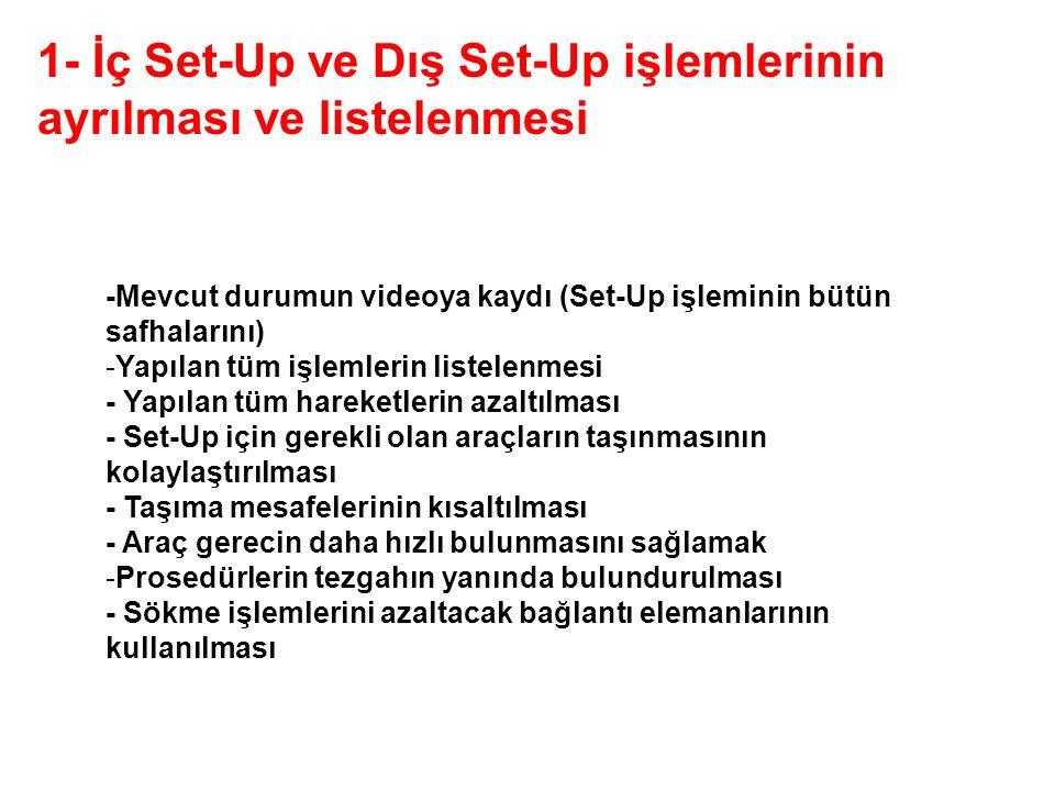 -Mevcut durumun videoya kaydı (Set-Up işleminin bütün safhalarını) -Yapılan tüm işlemlerin listelenmesi - Yapılan tüm hareketlerin azaltılması - Set-U