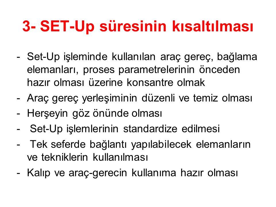 3- SET-Up süresinin kısaltılması -Set-Up işleminde kullanılan araç gereç, bağlama elemanları, proses parametrelerinin önceden hazır olması üzerine konsantre olmak -Araç gereç yerleşiminin düzenli ve temiz olması -Herşeyin göz önünde olması - Set-Up işlemlerinin standardize edilmesi - Tek seferde bağlantı yapılabilecek elemanların ve tekniklerin kullanılması -Kalıp ve araç-gerecin kullanıma hazır olması