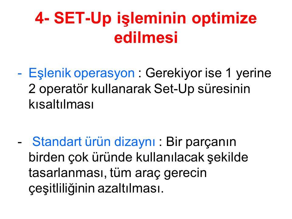 4- SET-Up işleminin optimize edilmesi -Eşlenik operasyon : Gerekiyor ise 1 yerine 2 operatör kullanarak Set-Up süresinin kısaltılması - Standart ürün dizaynı : Bir parçanın birden çok üründe kullanılacak şekilde tasarlanması, tüm araç gerecin çeşitliliğinin azaltılması.