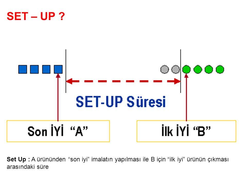 Set Up : A ürününden son iyi imalatın yapılması ile B için ilk iyi ürünün çıkması arasındaki süre SET – UP ?