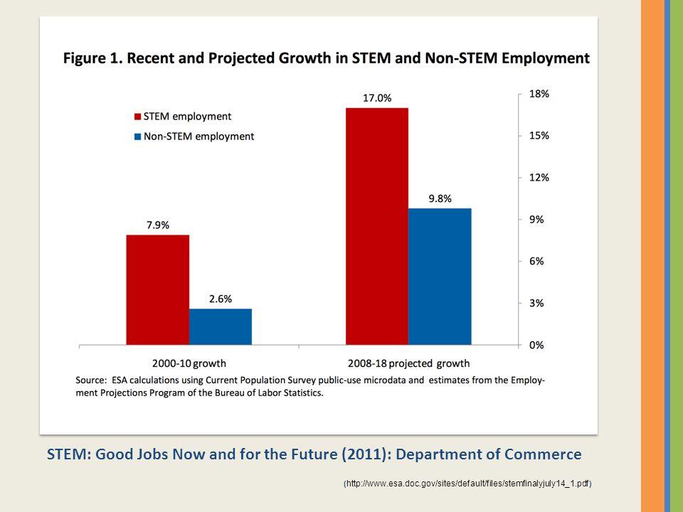 Employment Projections 2012-2022: The Bureau of Labor Statistics (BLS) - 2013 ( http://www.bls.gov/news.release/pdf/ecopro.pdf )