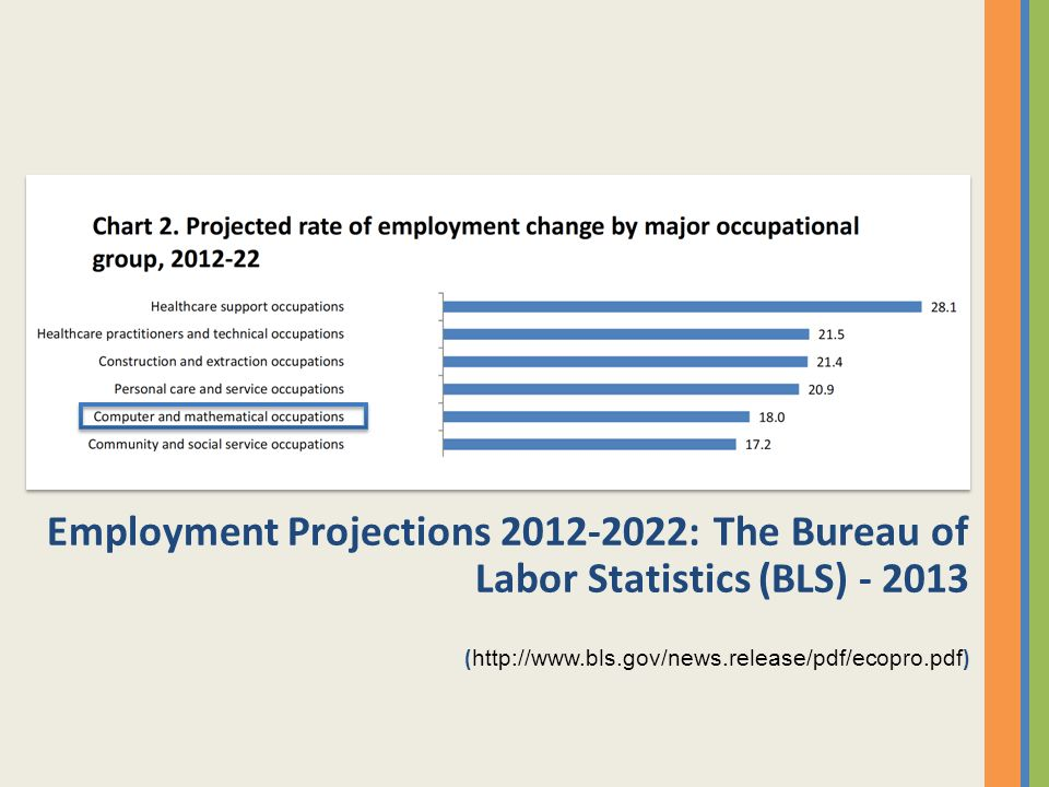 Employment Projections 2012-2022: The Bureau of Labor Statistics (BLS) - 2013 ( http://www.bls.gov/news.release/pdf/ecopro.pdf )