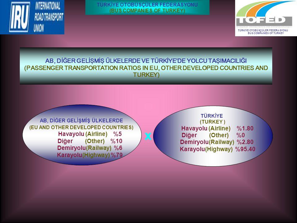 AB, DİĞER GELİŞMİŞ ÜLKELERDE (EU AND OTHER DEVELOPED COUNTRIES) Havayolu (Airline) %5 Diğer (Other) %10 Demiryolu(Railway) %6 Karayolu(Highway) %79 TÜRKİYE OTOBÜSÇÜLER FEDERASYONU BUS COMPANIES OF TURKEY AB, DİĞER GELİŞMİŞ ÜLKELERDE VE TÜRKİYE'DE YOLCU TAŞIMACILIĞI (PASSENGER TRANSPORTATION RATIOS IN EU, OTHER DEVELOPED COUNTRIES AND TURKEY) TÜRKİYE (TURKEY ) Havayolu (Airline) %1.80 Diğer (Other) %0 Demiryolu(Railway) %2.80 Karayolu(Highway) %95.40 TÜRKİYE OTOBÜSÇÜLER FEDERASYONU (BUS COMPANIES OF TURKEY) x