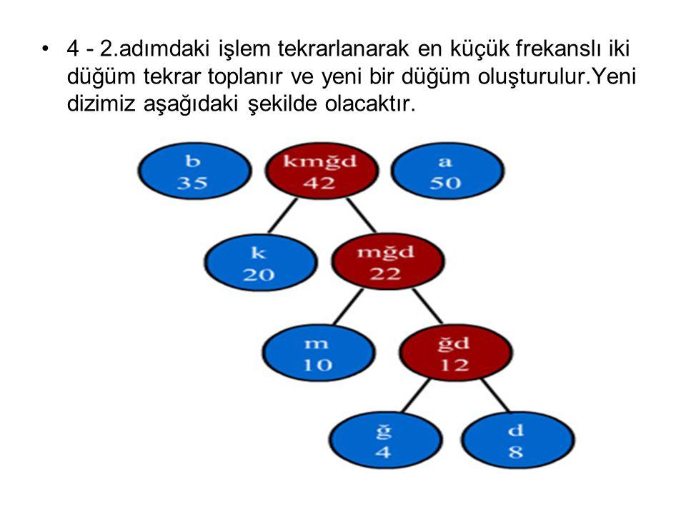 4 - 2.adımdaki işlem tekrarlanarak en küçük frekanslı iki düğüm tekrar toplanır ve yeni bir düğüm oluşturulur.Yeni dizimiz aşağıdaki şekilde olacaktır