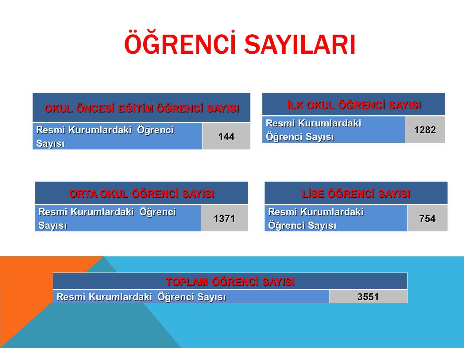 ÖĞRENCİ SAYILARI OKUL ÖNCESİ EĞİTİM ÖĞRENCİ SAYISI Resmi Kurumlardaki Öğrenci Sayısı 144 İLK OKUL ÖĞRENCİ SAYISI Resmi Kurumlardaki Öğrenci Sayısı 1282 LİSE ÖĞRENCİ SAYISI Resmi Kurumlardaki Öğrenci Sayısı 754 ORTA OKUL ÖĞRENCİ SAYISI Resmi Kurumlardaki Öğrenci Sayısı 1371 TOPLAM ÖĞRENCİ SAYISI Resmi Kurumlardaki Öğrenci Sayısı 3551