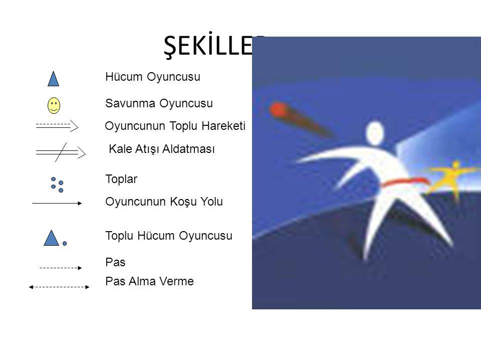 ŞEKİLLER Hücum Oyuncusu Savunma Oyuncusu Oyuncunun Toplu Hareketi Kale Atışı Aldatması Toplar Oyuncunun Koşu Yolu Toplu Hücum Oyuncusu Pas Pas Alma Ve