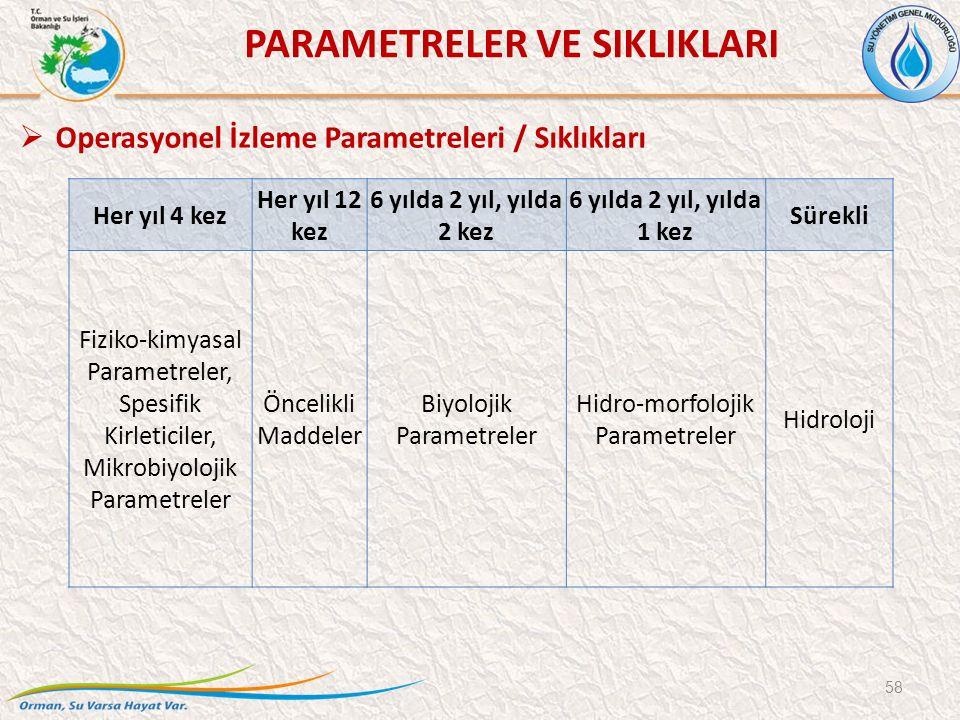 Her yıl 4 kez Her yıl 12 kez 6 yılda 2 yıl, yılda 2 kez 6 yılda 2 yıl, yılda 1 kez Sürekli Fiziko-kimyasal Parametreler, Spesifik Kirleticiler, Mikrobiyolojik Parametreler Öncelikli Maddeler Biyolojik Parametreler Hidro-morfolojik Parametreler Hidroloji 58  Operasyonel İzleme Parametreleri / Sıklıkları PARAMETRELER VE SIKLIKLARI